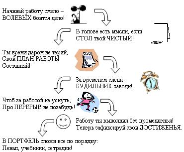 Успех в учебе.  Схема 1. Учебные предметы.